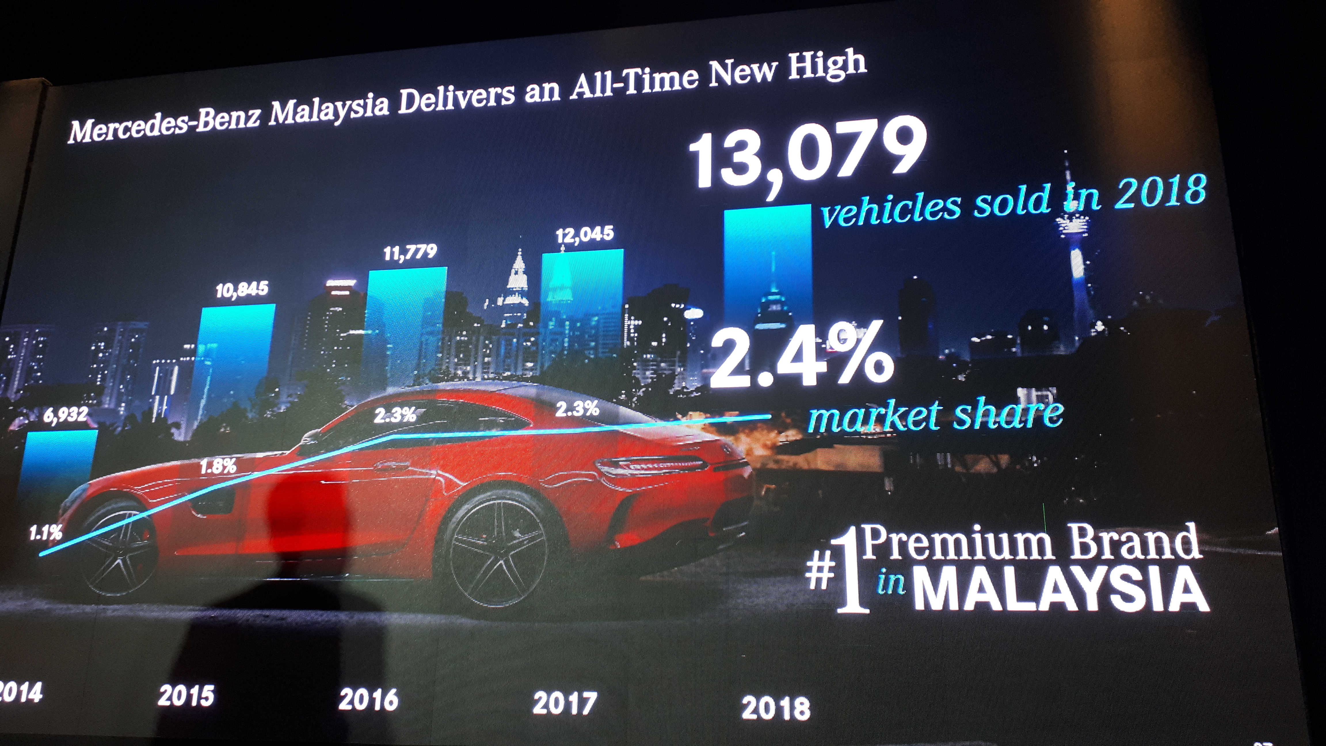 683accb144 Mercedes-Benz Malaysia Has Another Incredible Year In 2018 - Piston.my