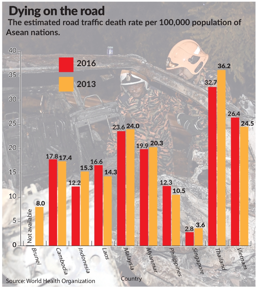 Malaysia – third highest ASEAN country with road traffic