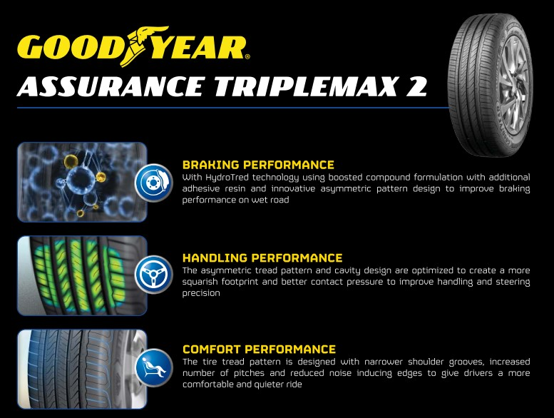 Buy Goodyear tyres & win a new Honda City - News and reviews