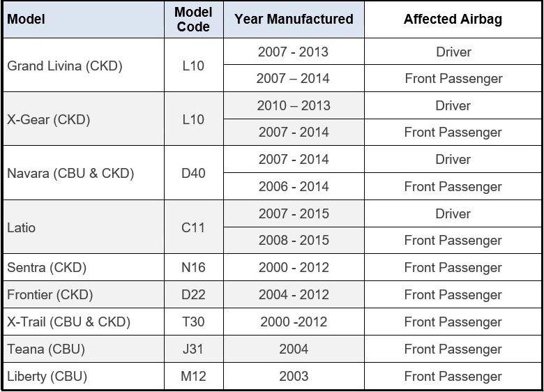 Expansion of Takata airbag inflator module recall list for