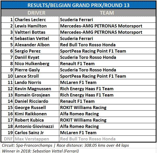 2019 Belgian GP Results