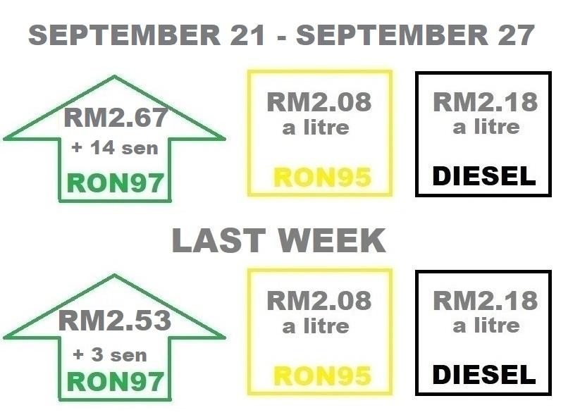 Fuel prices210919-270919
