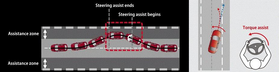 Mazda Lane Keep Assist