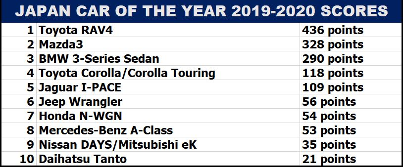 Japan Car of the Year 2019-2020