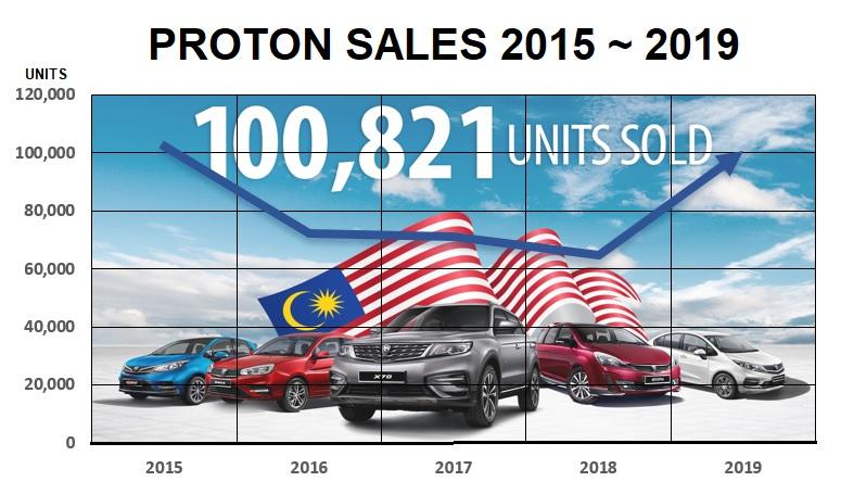 Proton sales 2015 ~ 2019