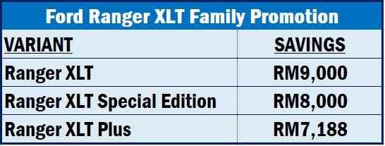 Ford Ranger XLT Family Promotion
