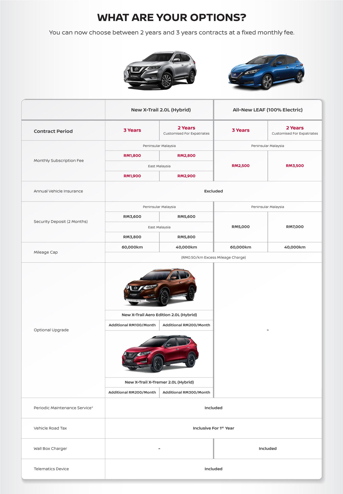 Nissan Subscription Plan