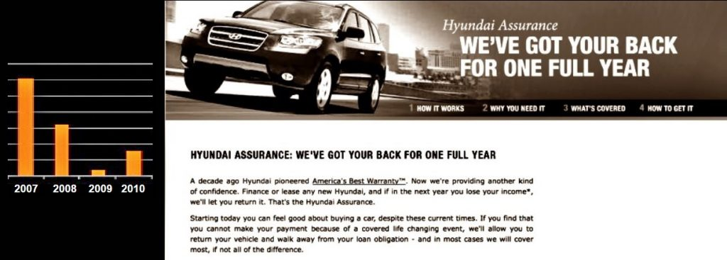 Hyundai Assurance 2009