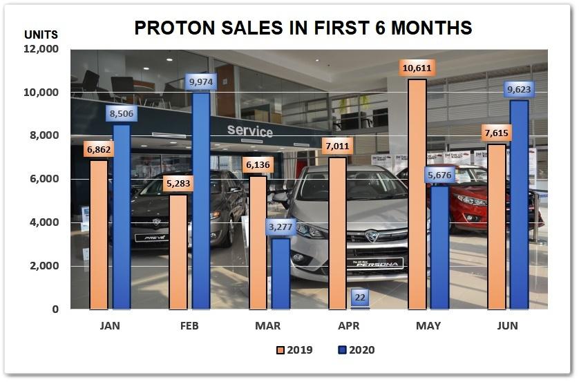 Proton Sales H1 2019 2020