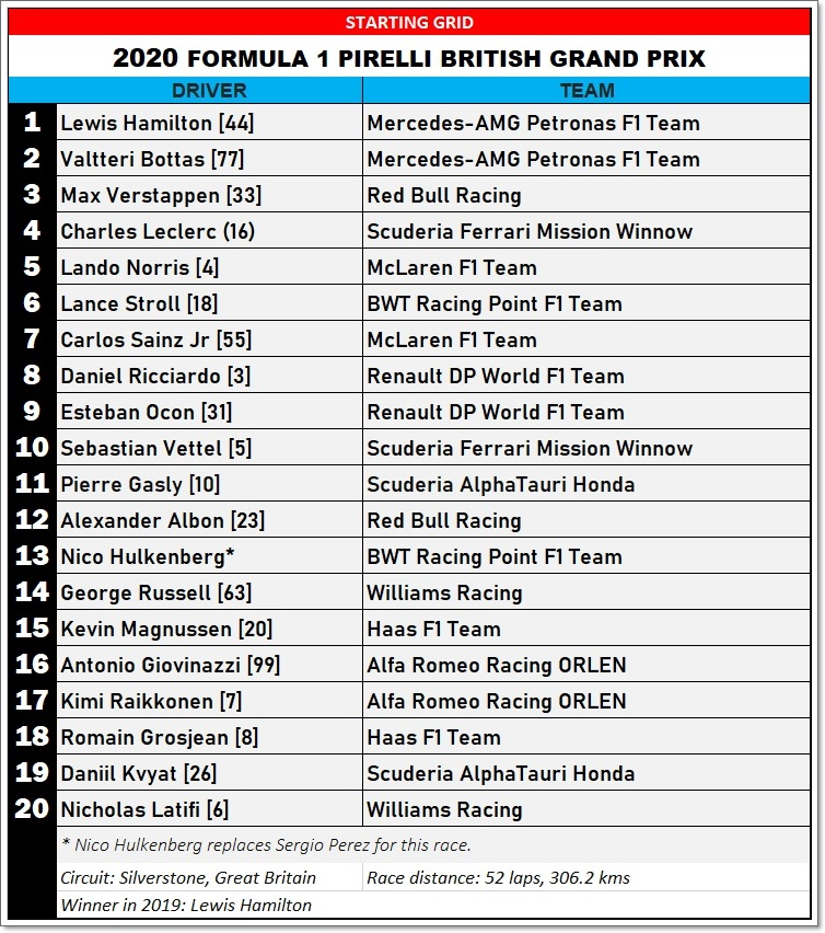 2020 British Grand Prix Starting Grid