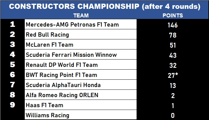 Constructors Championship after 4 rounds