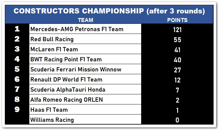 F1 Constructors Championship after 3 rounds