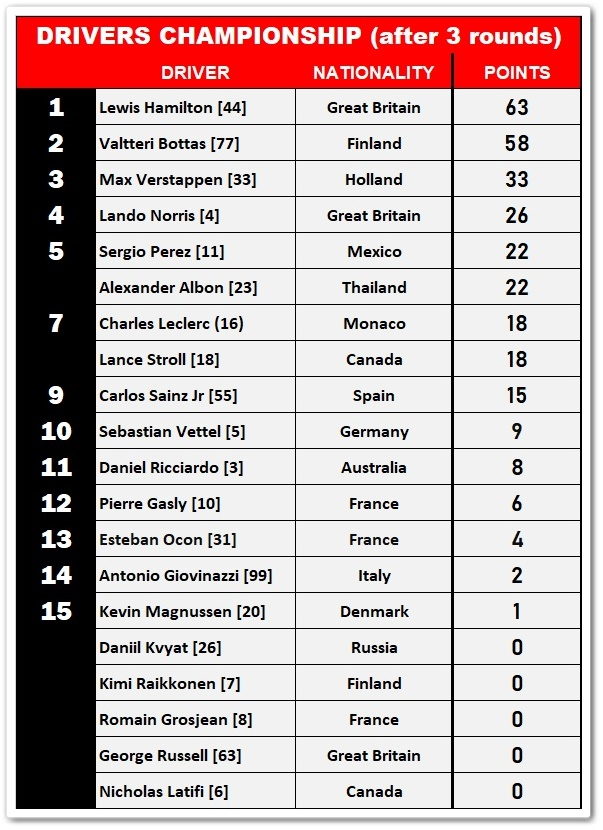 F1 Drivers Championship after 3 rounds