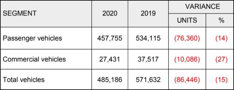 2020 Malaysian sales & production