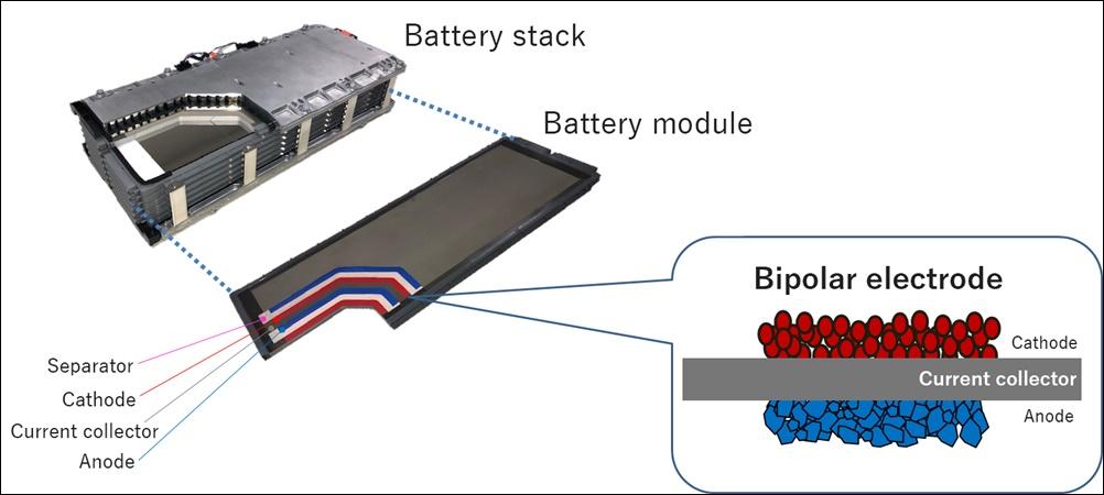 Toyota Bipolar nickel-hydrogen battery